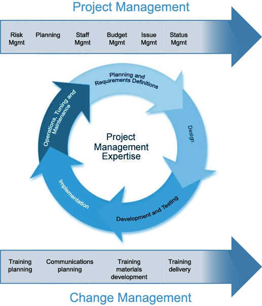 System Integration And Project Management Naviworld Thailand